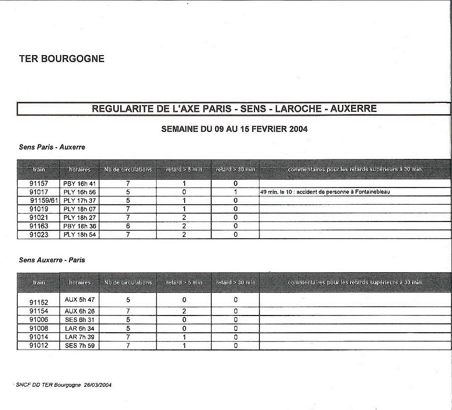 Tableau hebdomadaire régularité de l'axe Paris-Sens-Laroche-Auxere pour la semaine du 09 au 15 février 2004
