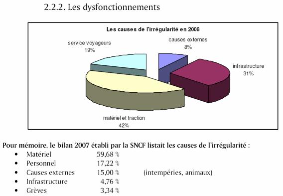 Dysfonctionnement en 2008
