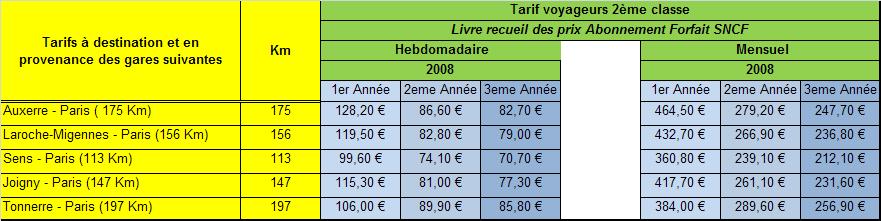 Tarif Forfait 2008 Bourgogne