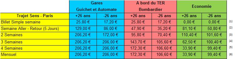 Comparaison Tarifs sens-paris Gare et à bord des Bombardiers